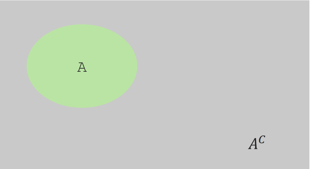 A Venn Diagram illustrating the Complement Rule