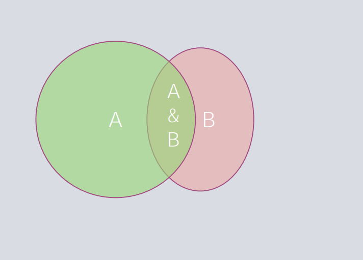 A Venn Diagram illustrating the general addition rule of probability