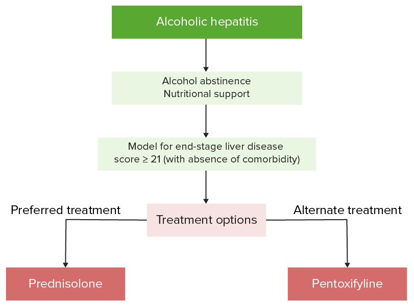Approach and management algorithm for alcoholic hepatitis