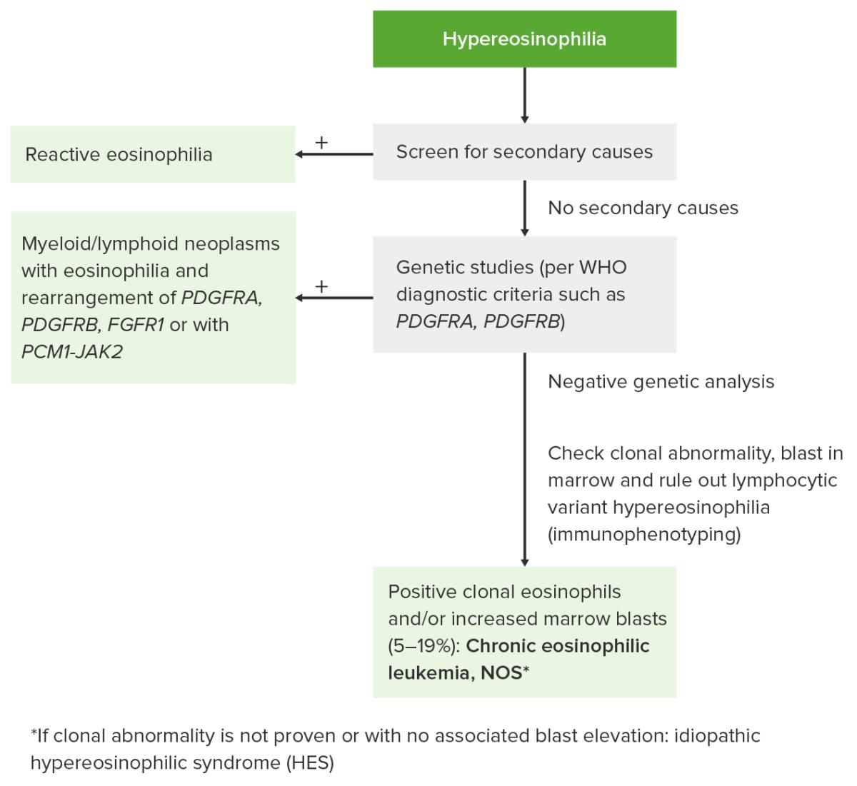 Approach to hypereosinophilia