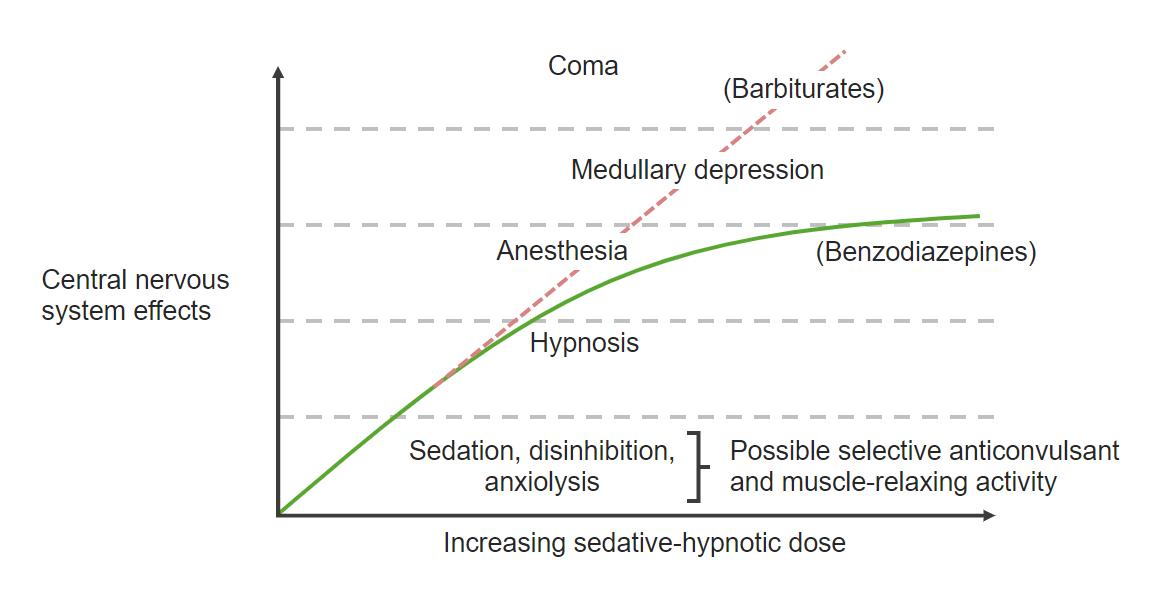 Benzodiazepine Dose-Response Curve