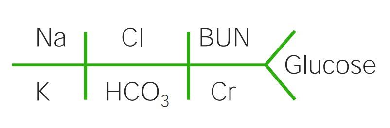 CHEM7 schema