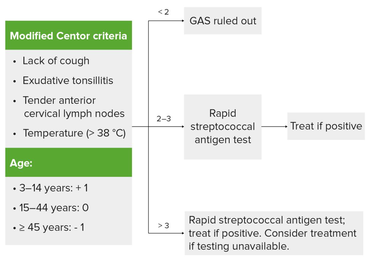 Centor criteria tonsilitis