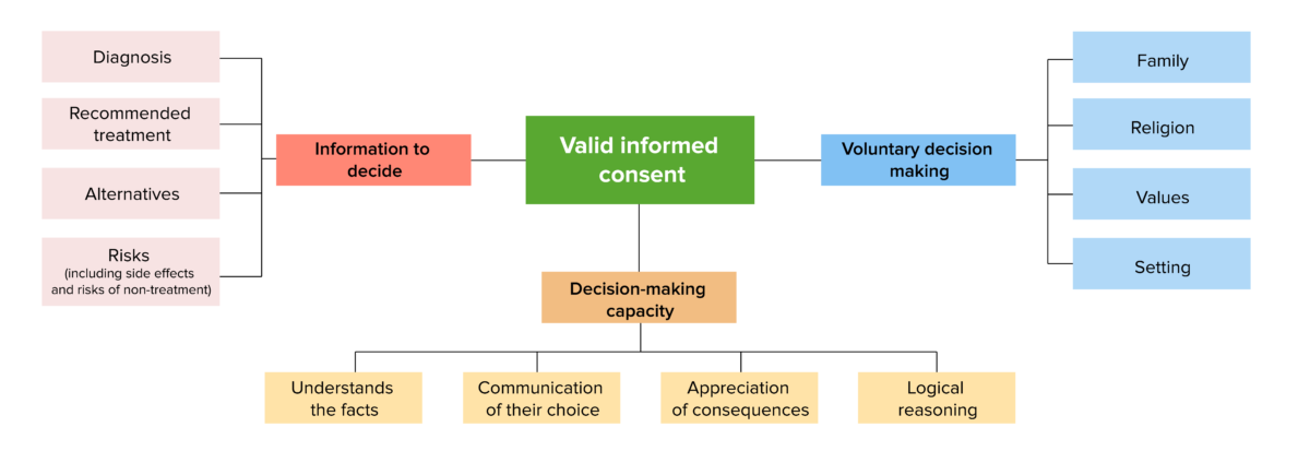 Components of valid informed consent disclosure of information