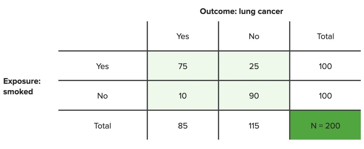Contingency table lung cancer N = 200