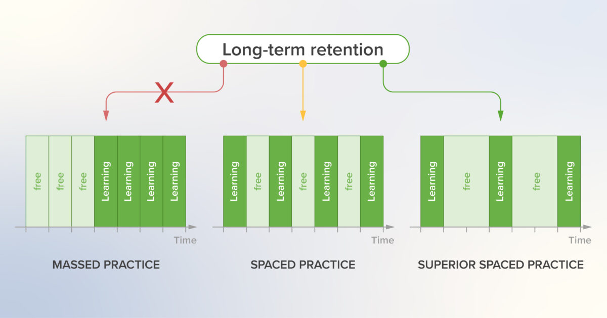 Spaced learning header