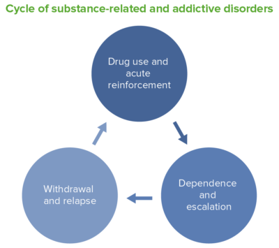 Cycle of substance-related and addictive disorders