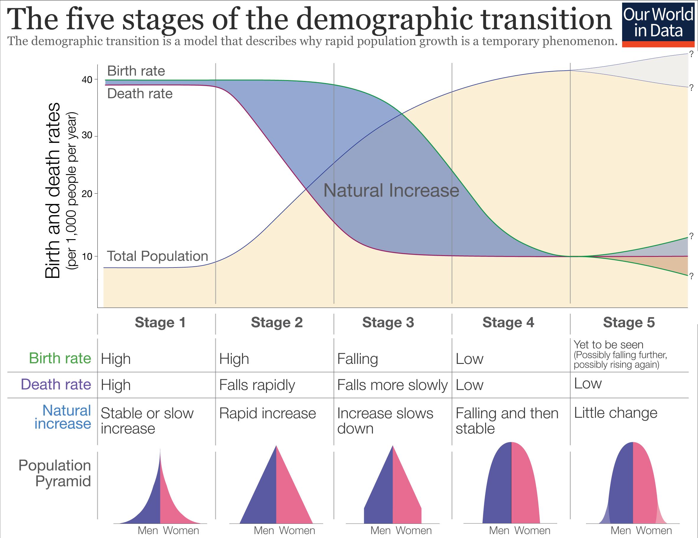 DemographDemographic Transition Schematicic-Transition-Schematic