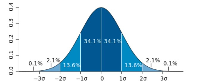 Demonstration of the percentages associated with standard deviation