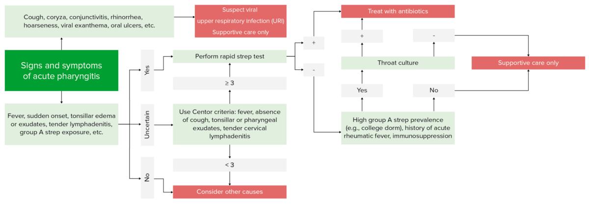 Diagnostic algorithm for pharyngitis