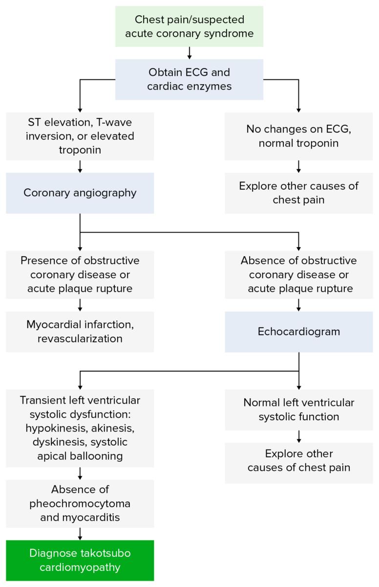 Diagnostic Algorithm for Takosubo cardiomyopathy
