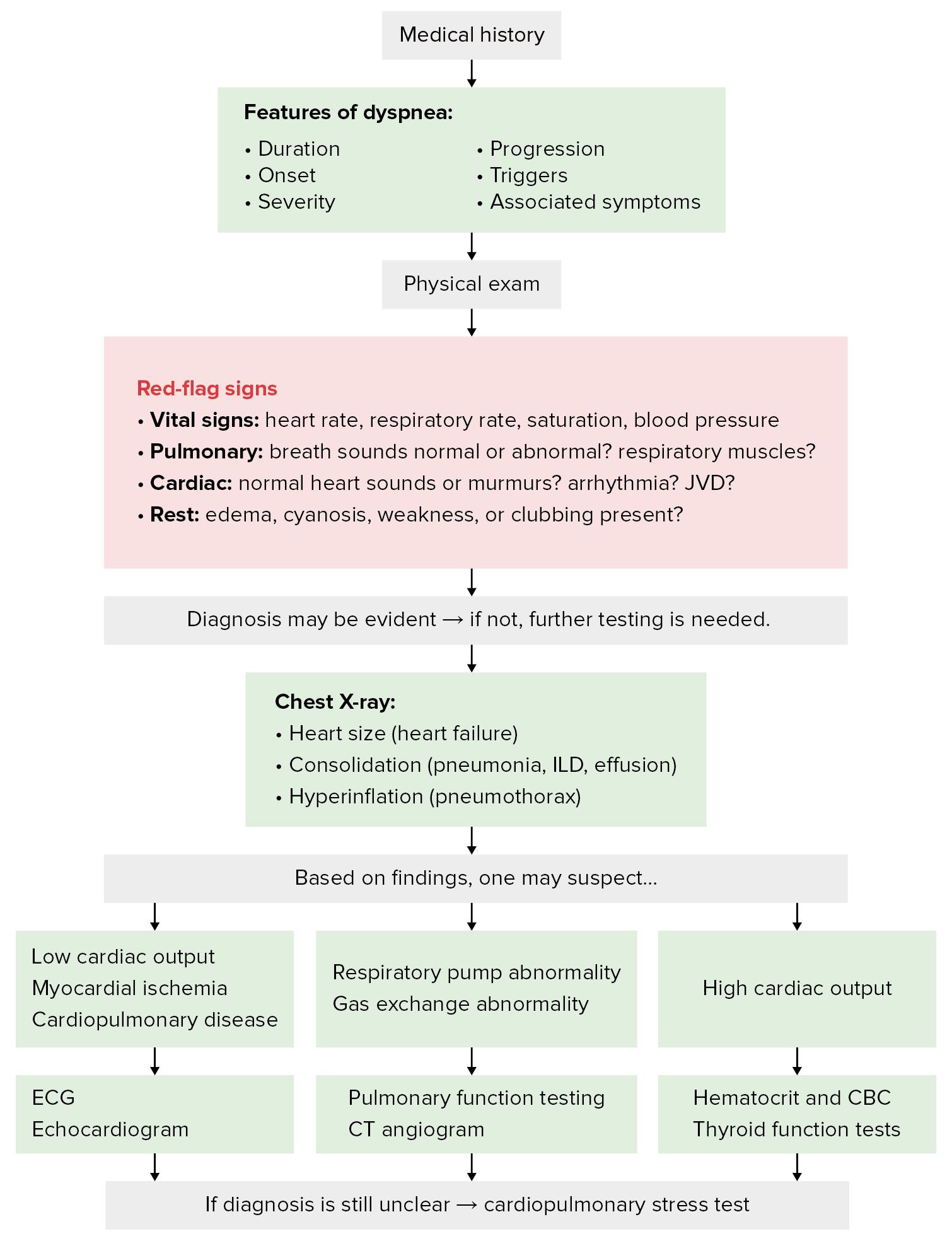 Diagnostic algorithm for dyspnea