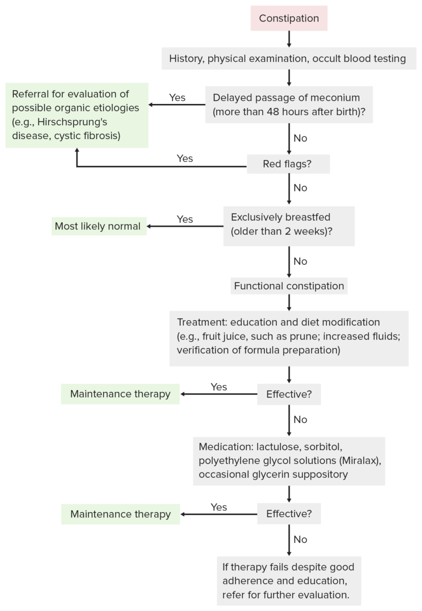 Diagnostic and treatment flow charts for constipation