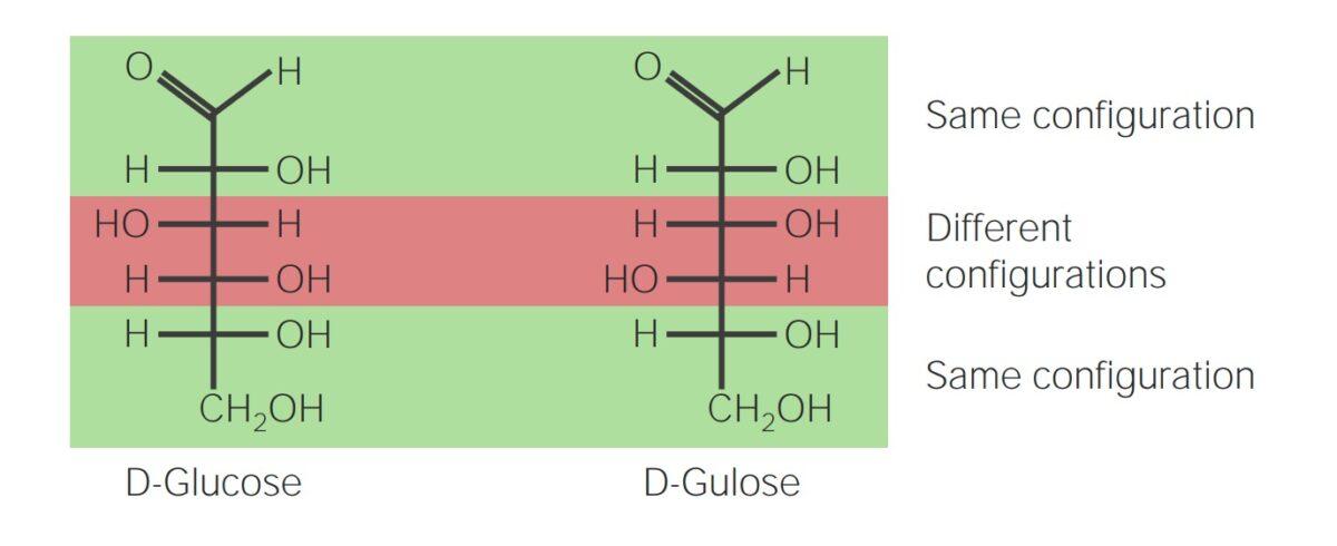 Diastereoisomers