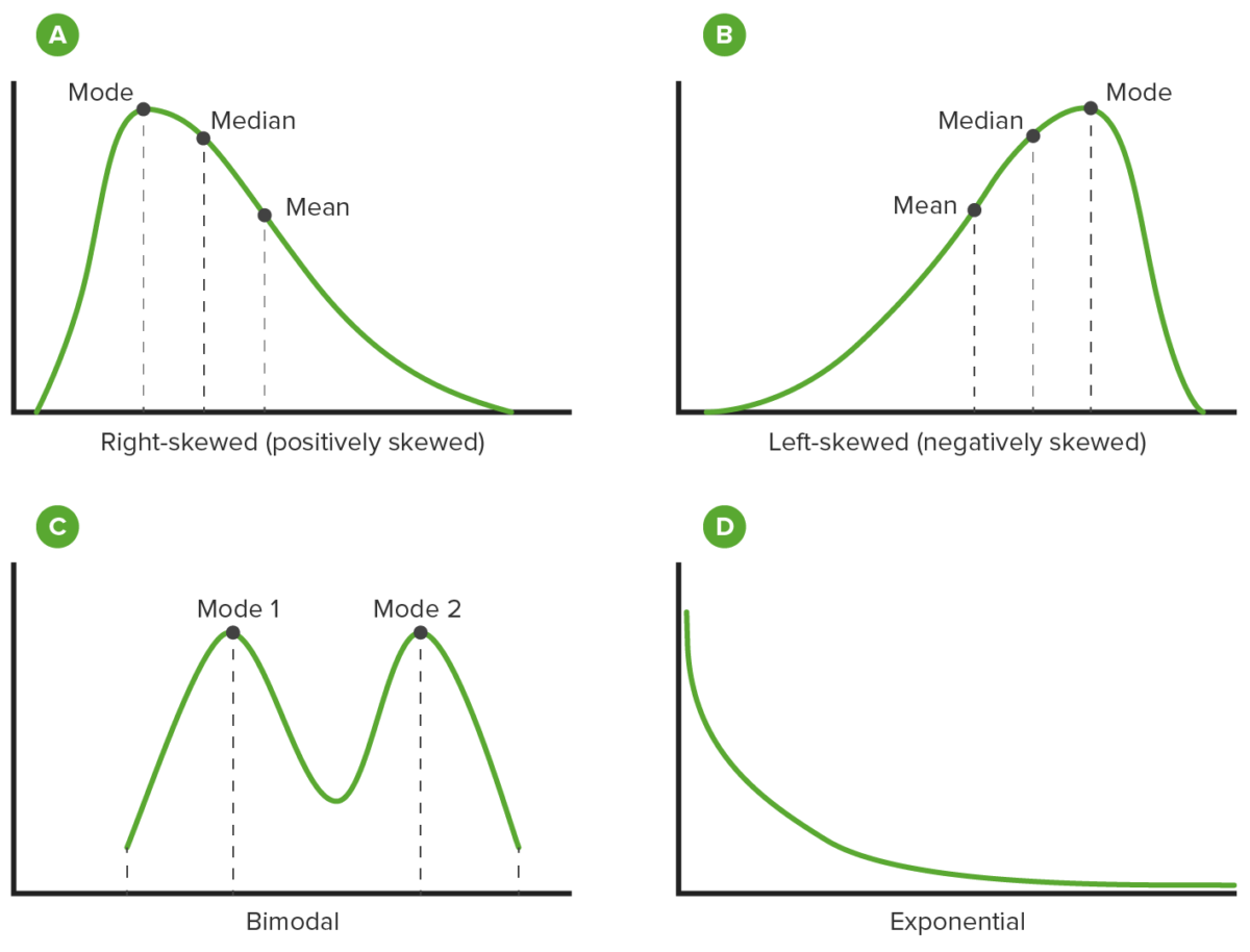 Different distributions