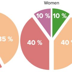 Etiologies of infertility in couples (left) and women (right)