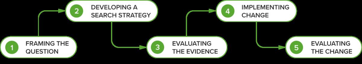Evidence Based Medical Education