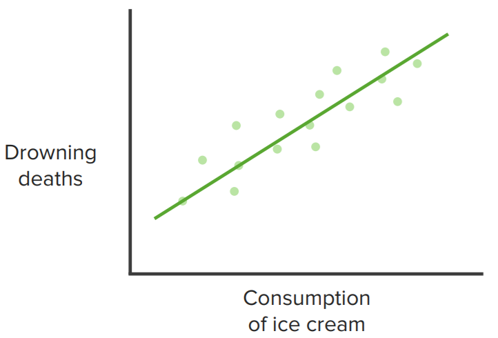 Example graph showing a correlation between events (rather than causation).