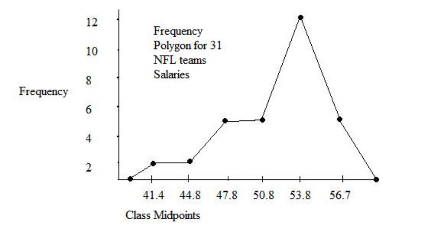 Example of a frequency polygon chart