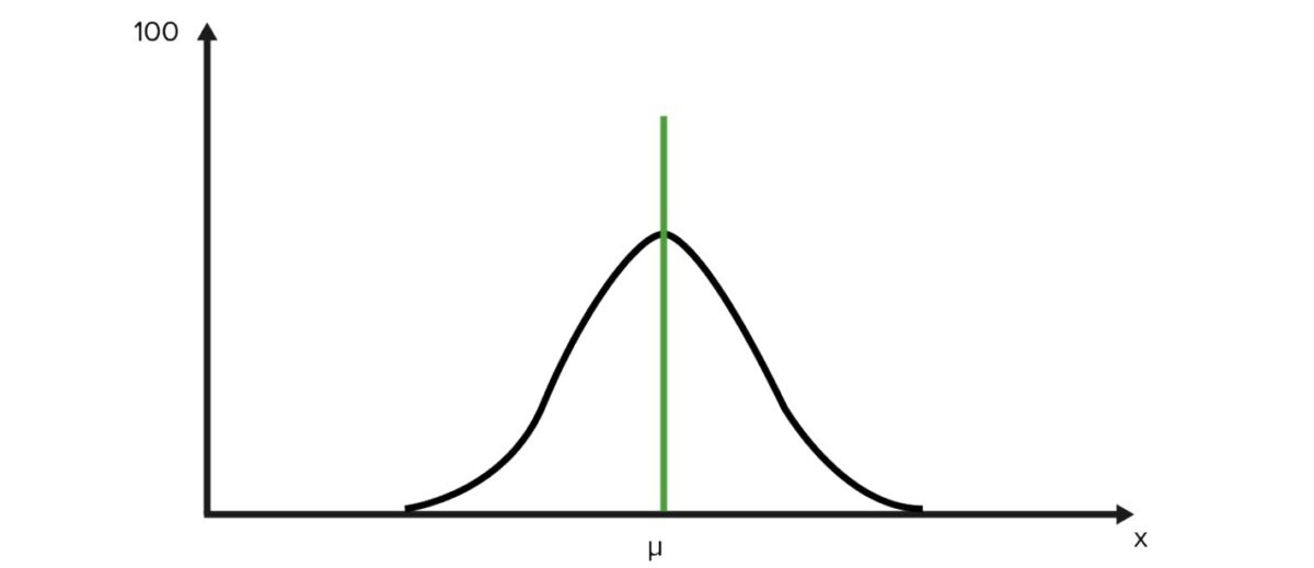 Example-of-normal-distribution