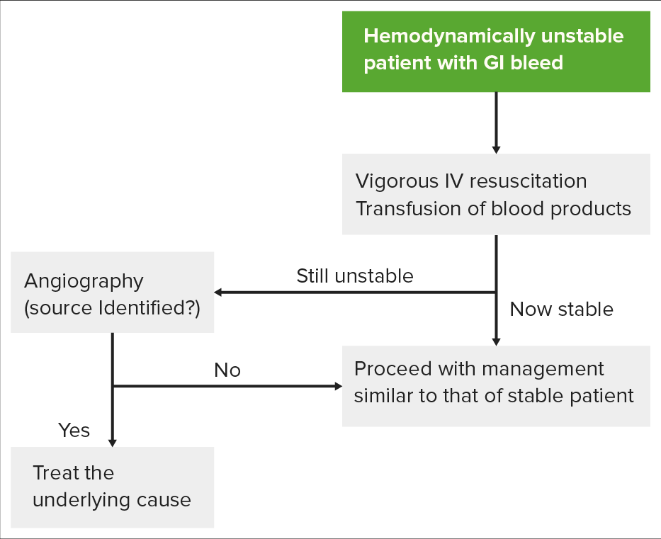 Hemodynamically unstable patient with GI bleed