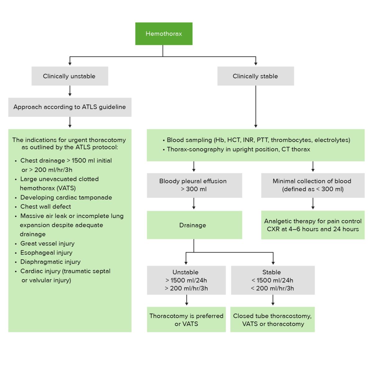 Hemothorax management