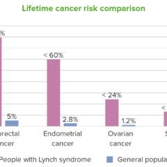 Lynch syndrome cancer risk comparison