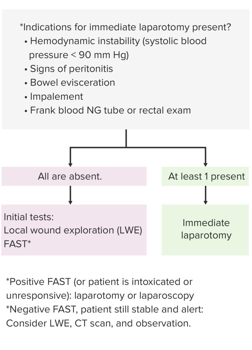 Management of penetrating abdominal injury