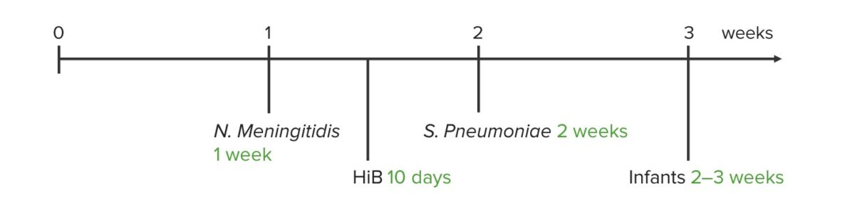 Meningitis - Usual time of antibiotic therapy required for different pathogens