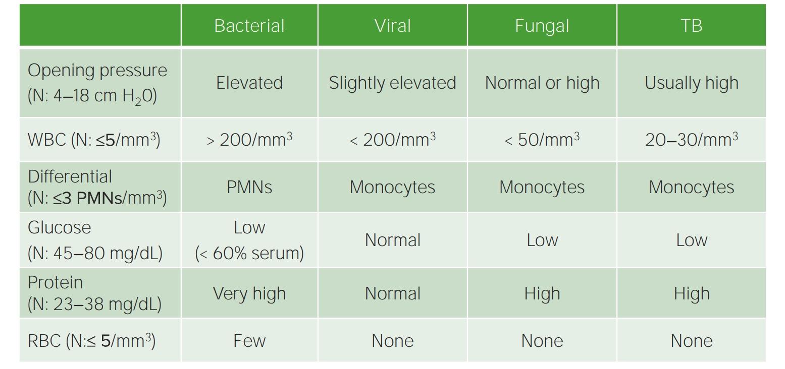 Parameters of CSF analysis in meningitis