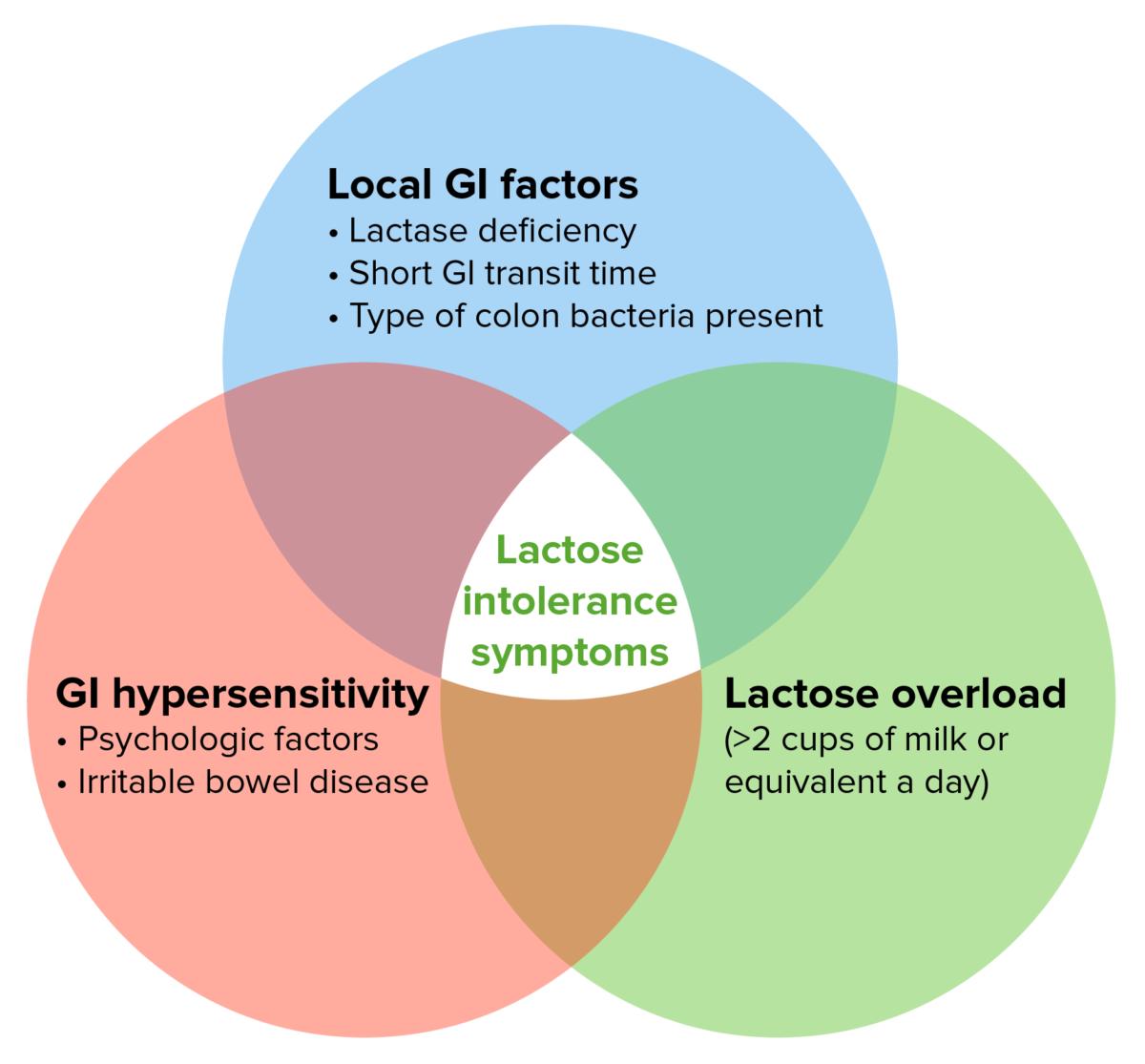 Pathogenesis of Lactose Intolerance Symptoms