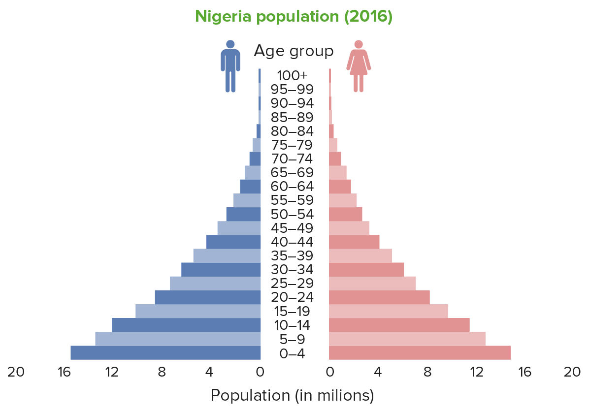 Population pyramid Nigeria