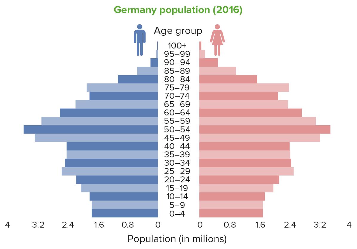 Population pyramid Germany