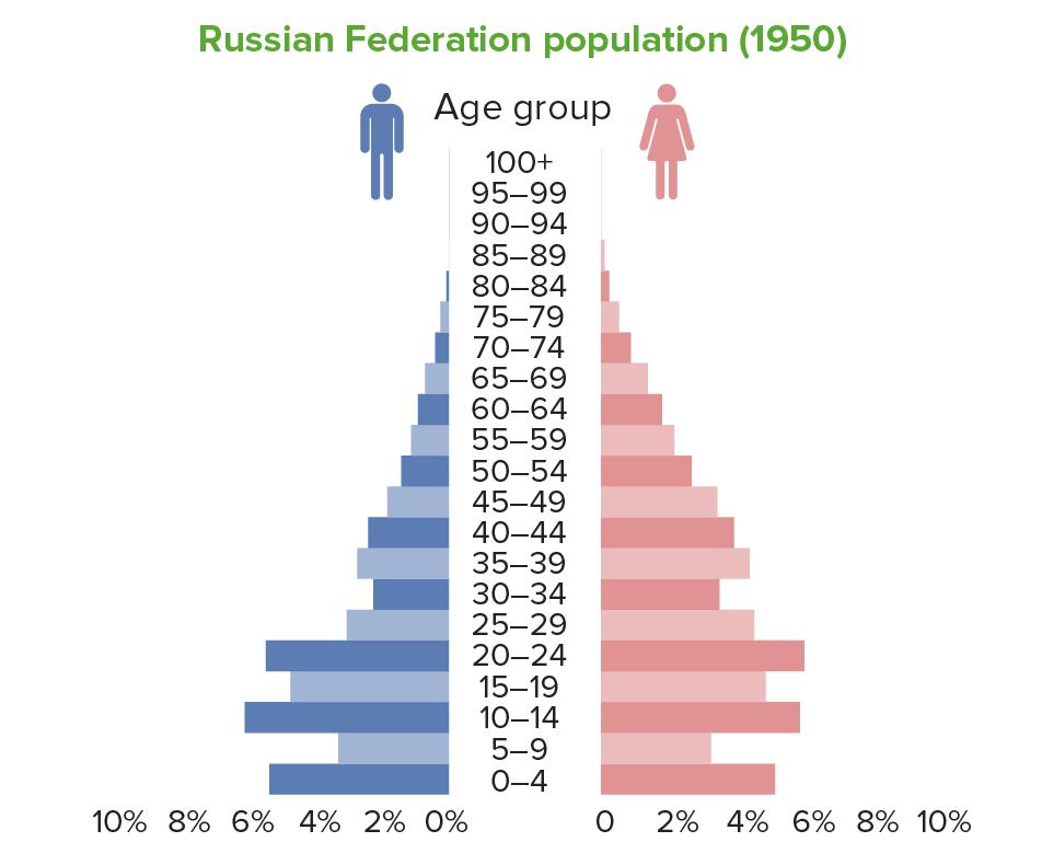 Population pyramid Russia