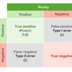 Probability models and random variables - types of errors