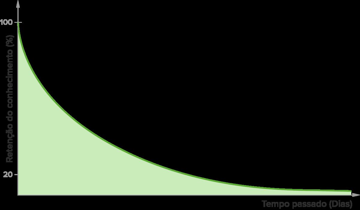 Retenção-ebbinghaus-forgetting-curve
