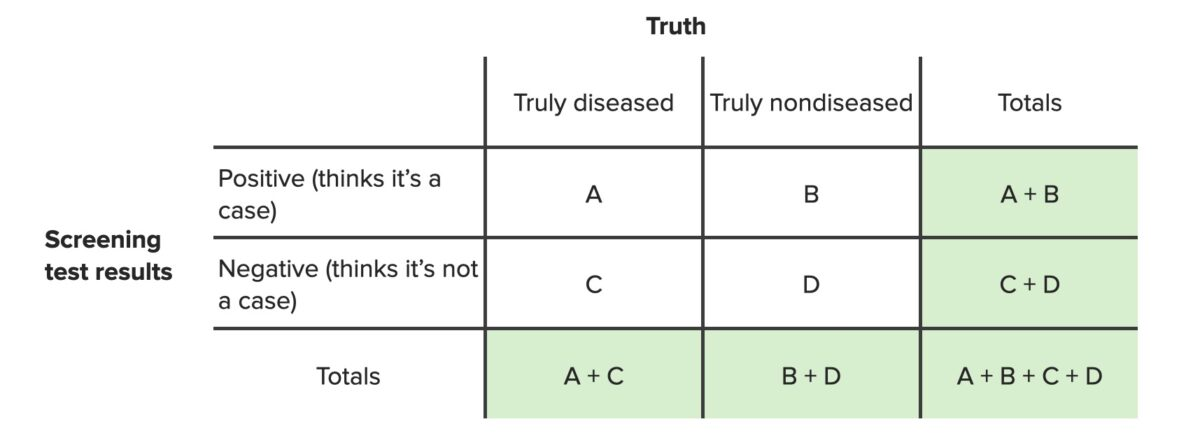 Screening tests contingency table