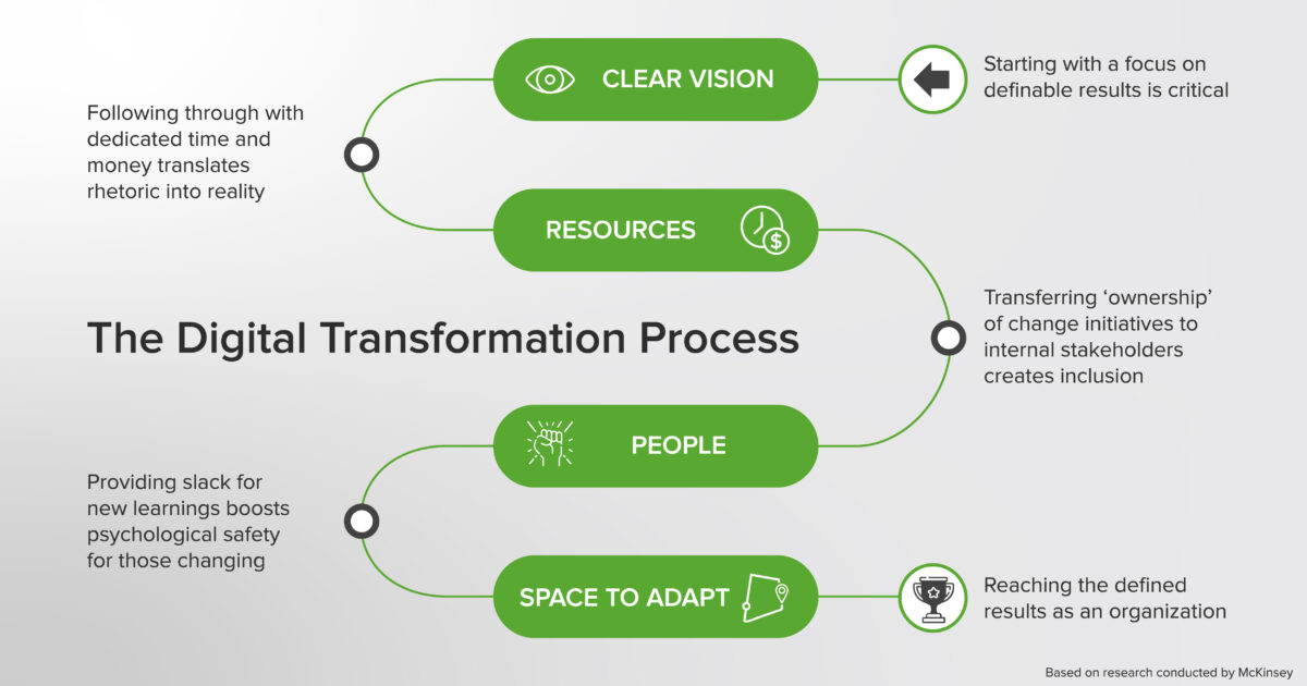 The Digital Transformation Process Green