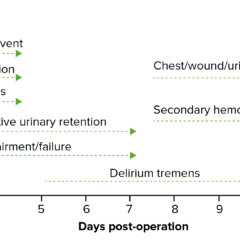 Timeline of postoperative complications