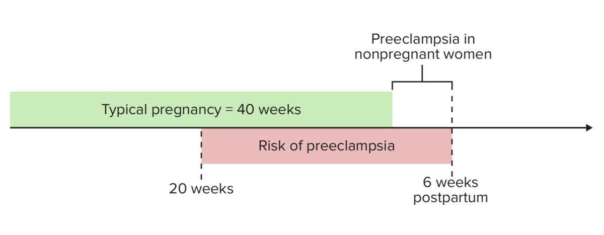 Timing of onset of preeclampsia