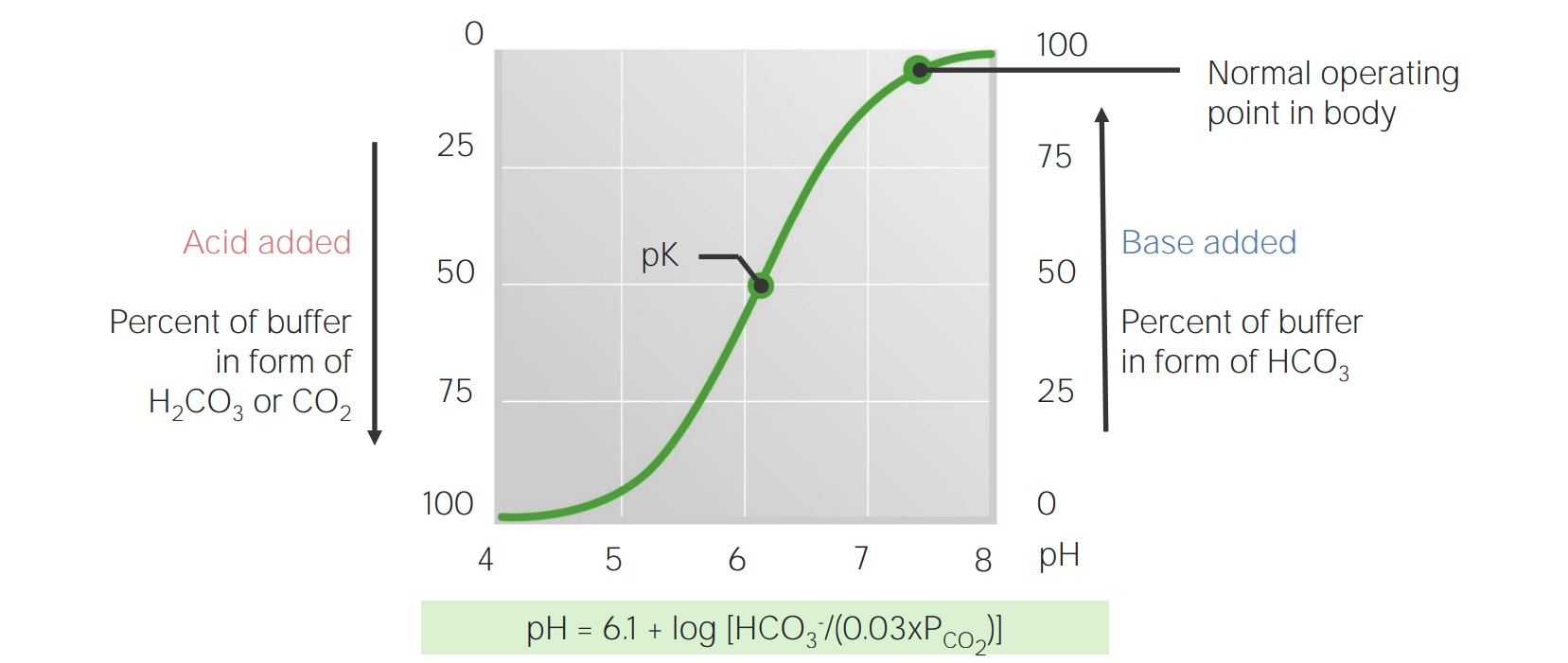 Titration curve for bicarbonate in the blood