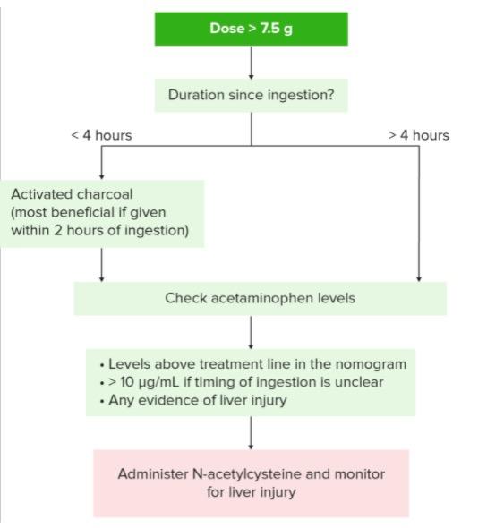 Treatment algorithm for acetaminophen