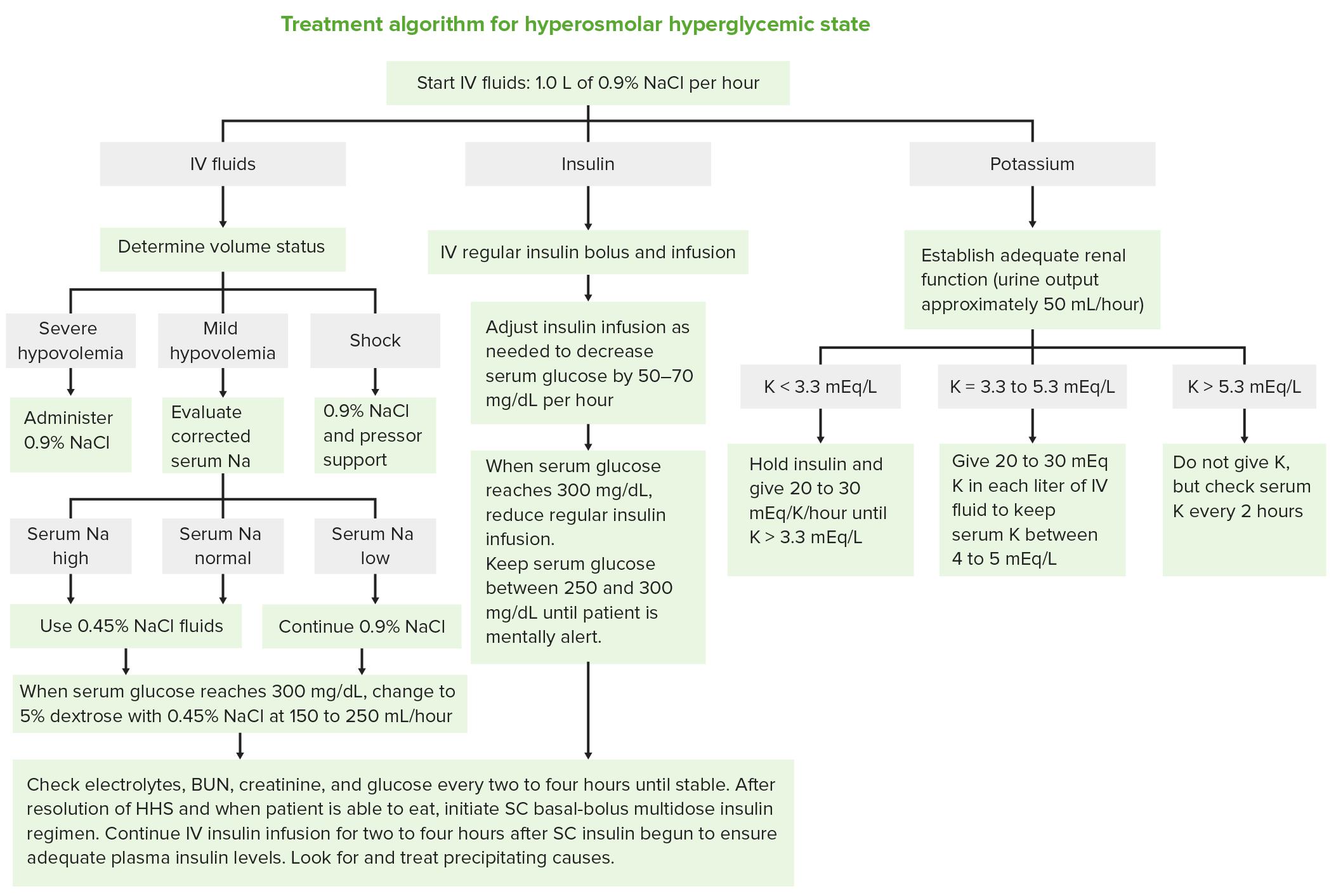 Treatment algorithm hyperosmolar hyperglycemic state
