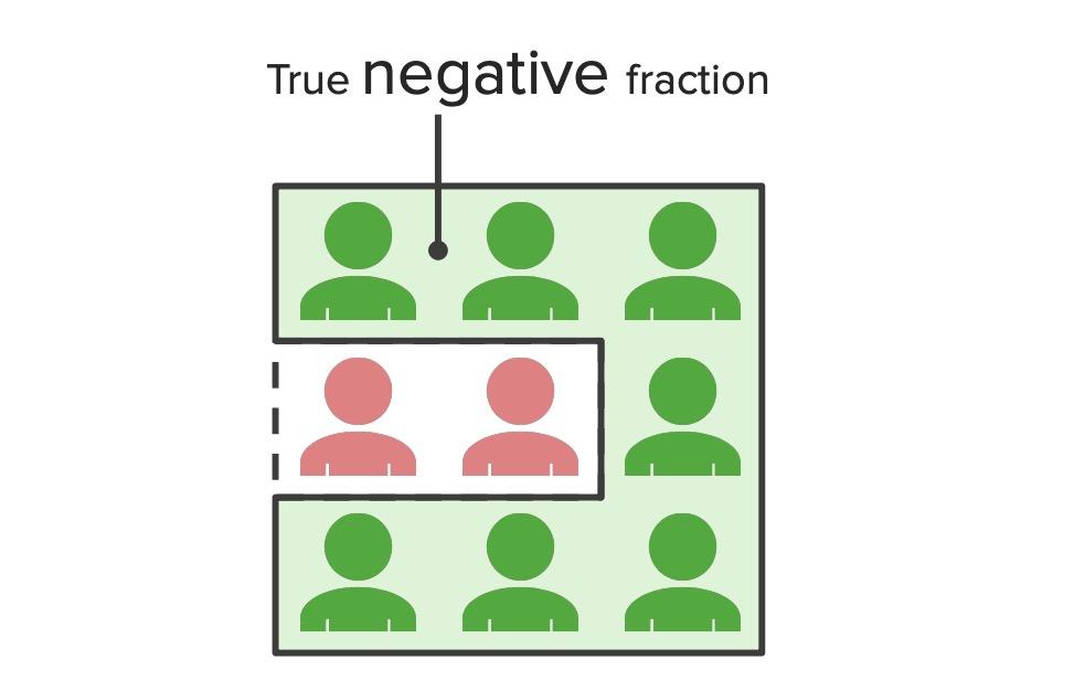 True negative fraction