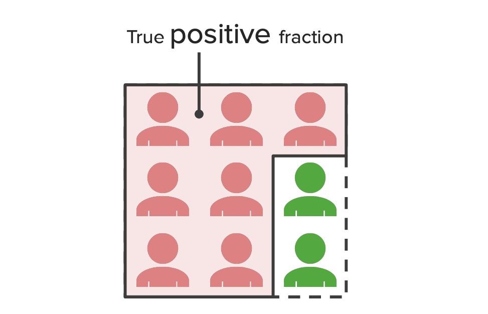 True positive fraction