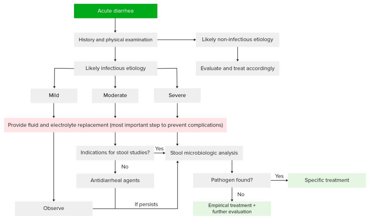 Workup for acute diarrhea antidiarrheal agents