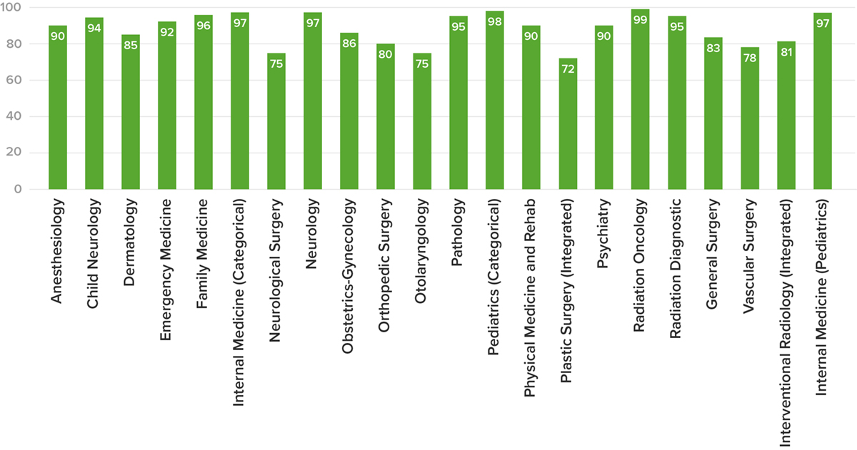 matching residency statistics for US students