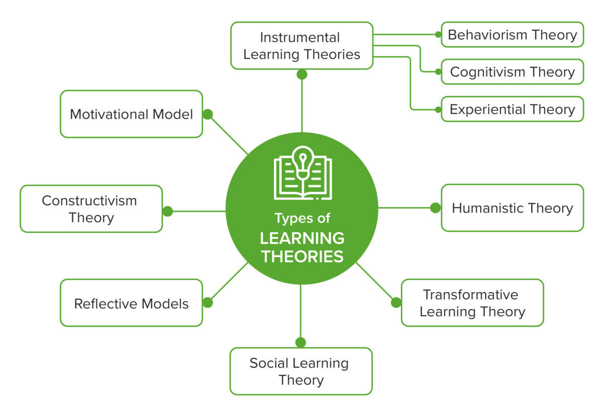 types-of-learning-theories
